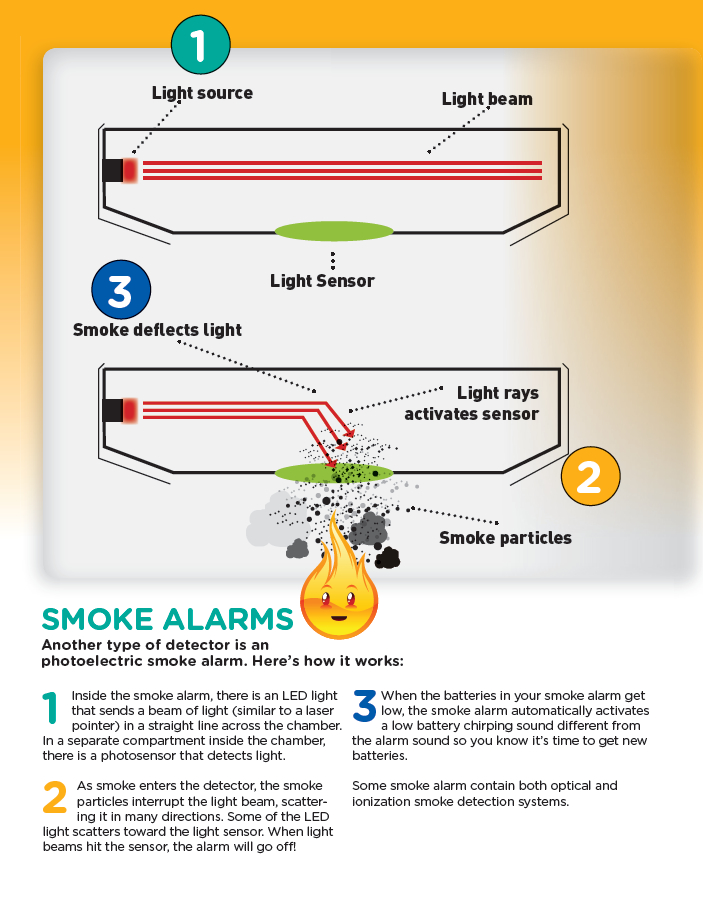Photoelectric smoke alarms | Nebraska State Fire Marshal